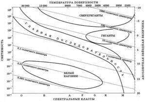 На рисунке представлена диаграмма Герцшпрунга — Рассела. Выберите два утверждения о звёздах, которые соответствуют диаграмме