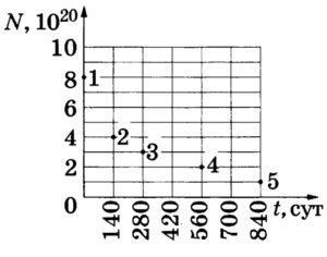 Ядра полония Po испытывают альфа-распад с периодом полураспада 140 дней. В момент начала наблюдения в образце содержится 8 ∙ 10^20 ядер полония. Через какую из точек, кроме точки 1, пройдёт график зависимости от времени числа ещё не испытавших радиоактивный распад ядер полония