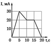 На рисунке приведён график зависимости силы тока от времени в электрической цепи, индуктивность которой 1 мГн. Определите модуль ЭДС самоиндукции в интервале времени от 5 до 10 с