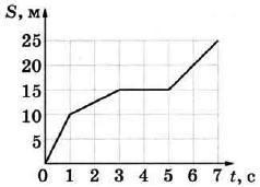 На рисунке представлен график зависимости пути S, пройденного материальной точкой, от времени t. Определите скорость материальной точки в интервале времени от 1 до 3 секунд