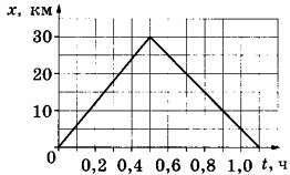 На рисунке представлен график движения автобуса из пункта А в пункт Б и обратно. Пункт А находится в точке х=0, а пункт Б — в точке х=30 км. Чему равна скорость автобуса на пути из Б в А