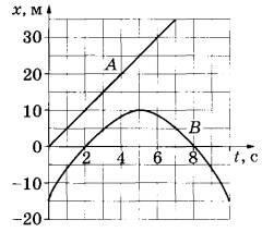 На рисунке приведены графики зависимости координаты от времени для двух тел: A и B, движущихся по прямой, вдоль которой направлена ось Ох. Выберите два верных утверждения о характере движения тел