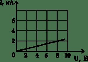 На рисунке изображен график зависимости силы тока в проводнике от напряжения между его концами. Чему равно сопротивление проводника