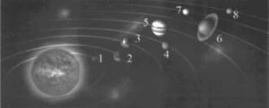 На рисунке изображена солнечная система. На основании рисунка выберите все верные утверждения