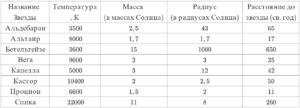 Рассмотрите таблицу, содержащую сведения о ярких звездах. Выберите все утверждения, которые соответствуют характеристикам звезд, и укажите их номера