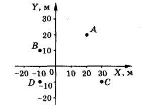 На рисунке показано положение точек A, B, C, D в системе координат XOY. Найти координаты всех точек и расстояние между точками A и B, A и C, A и D, D и C